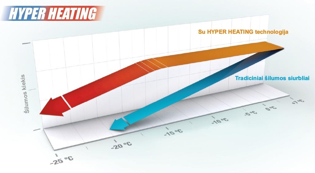 Hyper Heating kreive Oras oras sistema: šildome ir vėdiname ekonomiškai