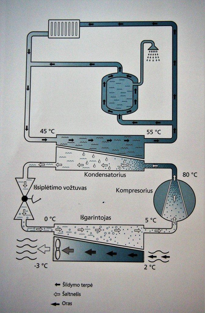 kaip pasiekti siluma is oro 671x1024 Kaip gauti šilumą iš šalto oro?