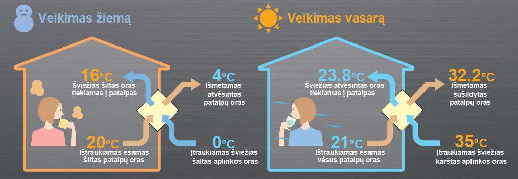 veikimo principas Oras oras sistema: šildome ir vėdiname ekonomiškai