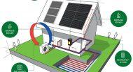 Europos vasaros mokyklų programos apie švarią energiją ir klimato kaitą