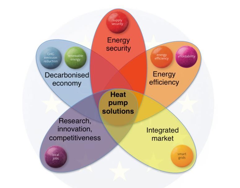 2017 metų šilumos siurblių pardavimai susumuoti ir rodo teigiamas šilumos siurblių rinkos perspektyvas