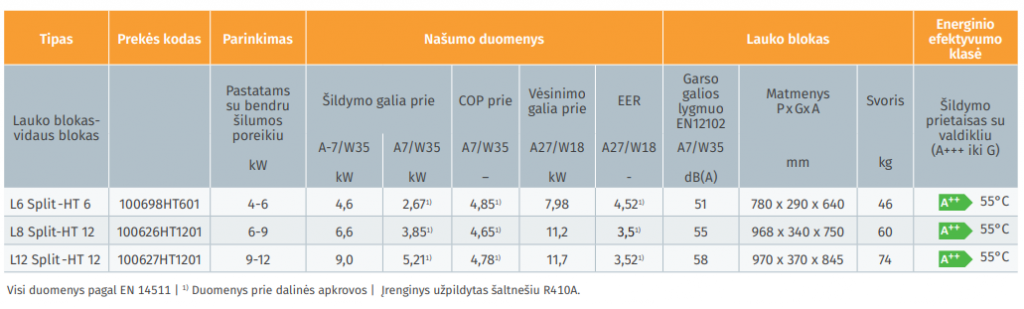 silumos siurblys eco line split techniniai duomenys 1024x309 Praktiški šilumos siurbliai ECO LINE Split